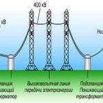 Назначение и принцип действия трансформатора, применение трансформаторов