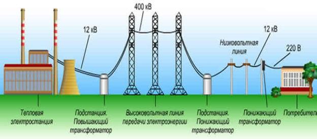 передача электроэнергии трансформаторами