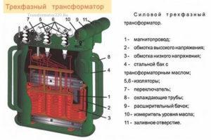 Устройство 3 фазного трансформатора
