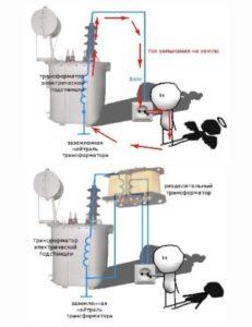 как работает трансформатор безопасности
